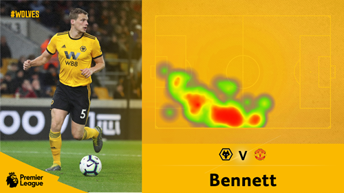Wolves 2 1 Man United 5 Things We Spotted Wolverhampton Wanderers Fc